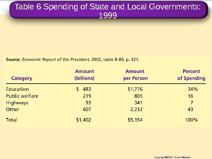 Table 6 Spending of State and Local Governments:  1999 Copyright© 2004 South-Western