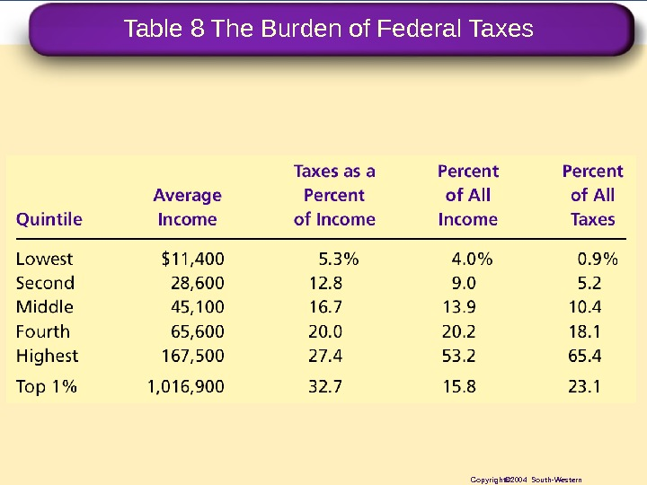 Table 8 The Burden of Federal Taxes Copyright© 2004 South-Western