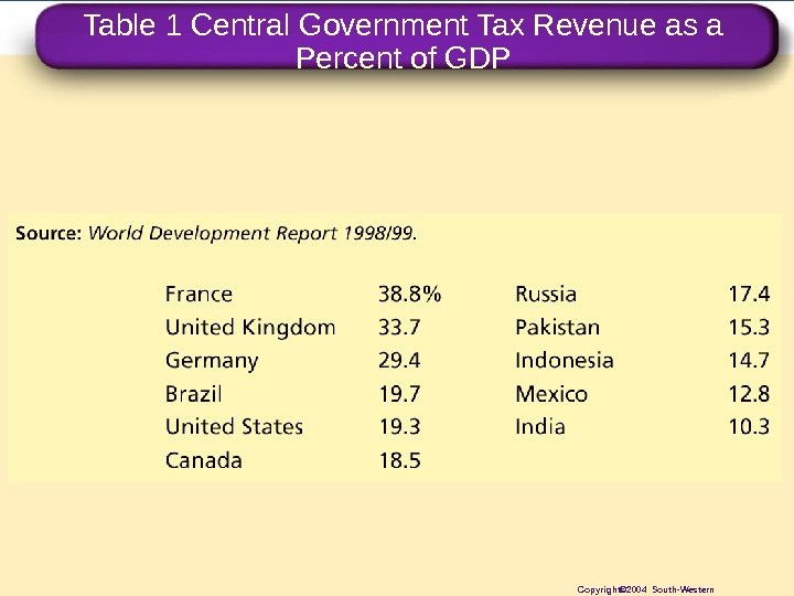 Table 1 Central Government Tax Revenue as a Percent of GDP Copyright© 2004 South-Western