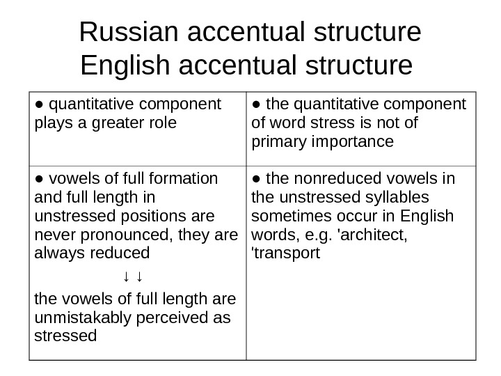 Russian accentual structure  English accentual structure  ● quantitative component plays a greater