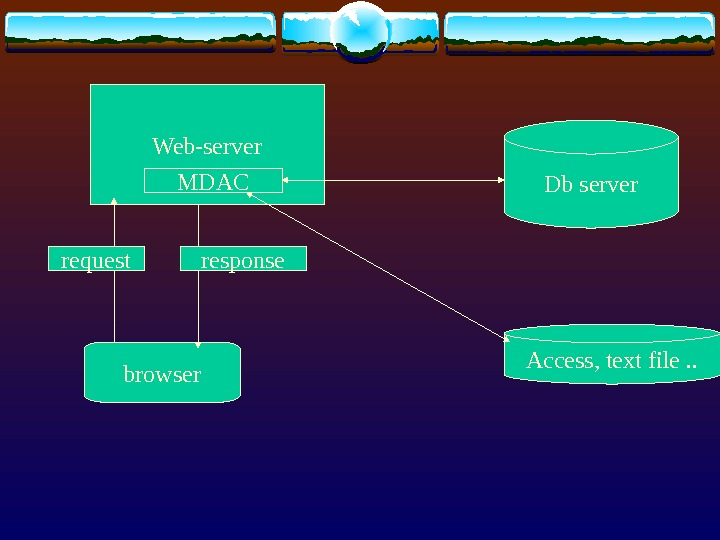 Web-server Db server Access, text file. . MDAC browserrequest response