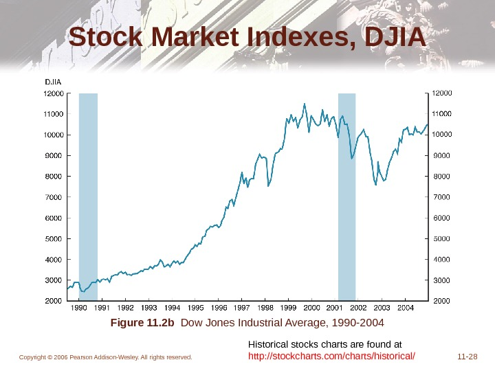 Copyright © 2006 Pearson Addison-Wesley. All rights reserved. 11 - 28 Stock Market Indexes, DJIA Figure