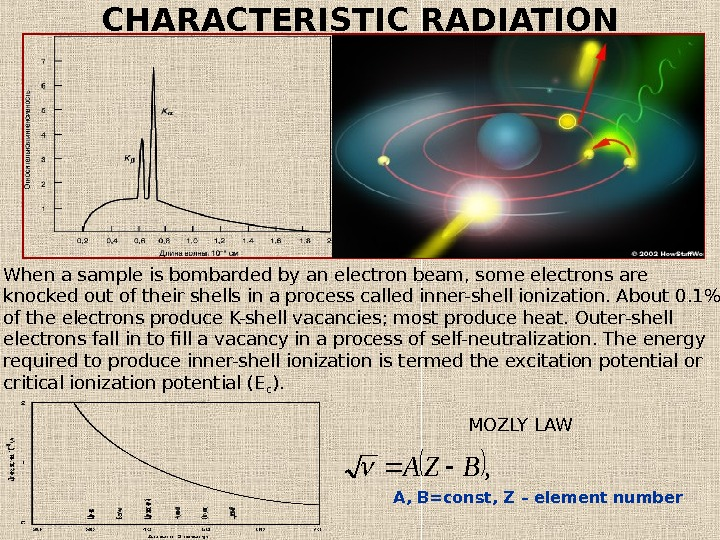 , BZA А, В= const ,  Z – element number. CHARACTERISTIC RADIATION When a sample