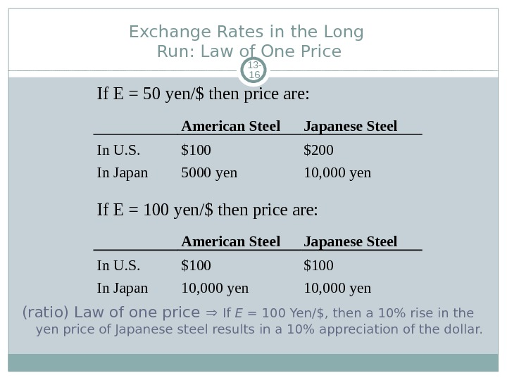 Exchange Rates in the Long Run: Law of One Price 13 - 16 (ratio) Law of