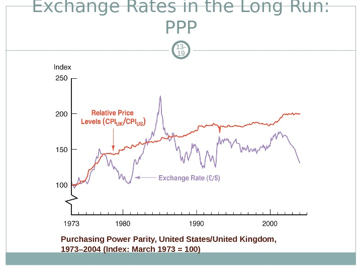 Exchange Rates in the Long Run:  PPP 13 - 19 Purchasing Power Parity, United States/United