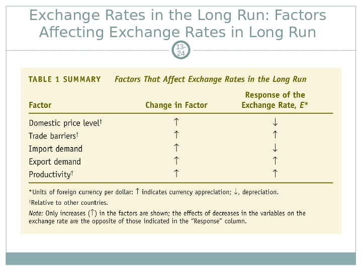 Exchange Rates in the Long Run: Factors Affecting Exchange Rates in Long Run 13 - 24