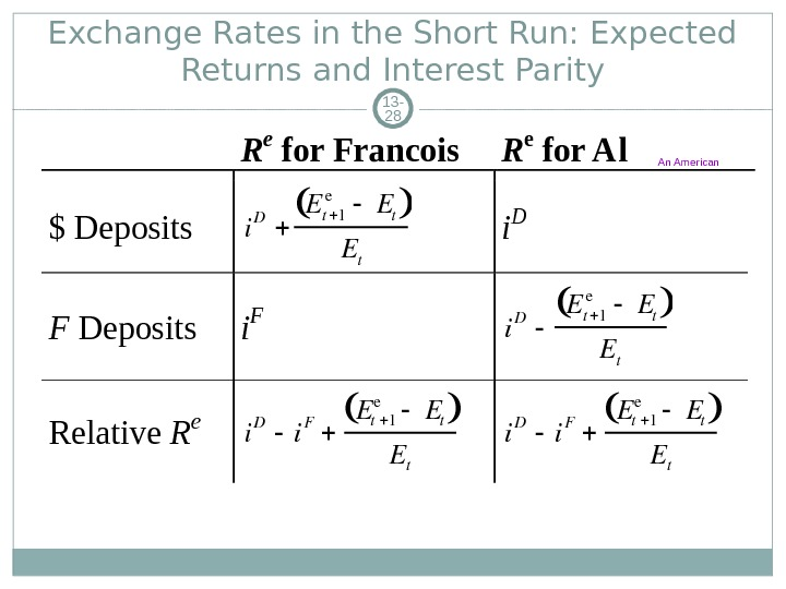 Exchange Rates in the Short Run: Expected Returns and Interest Parity 13 - 28 R e