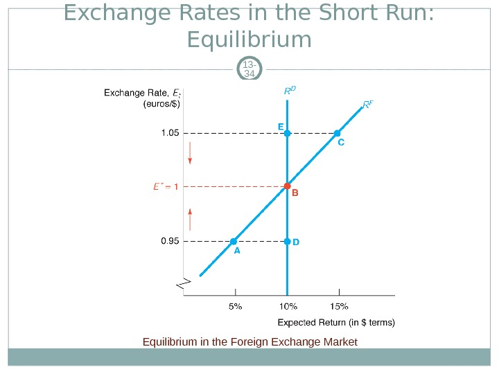 Exchange Rates in the Short Run:  Equilibrium 13 - 34 Equilibrium in the Foreign Exchange