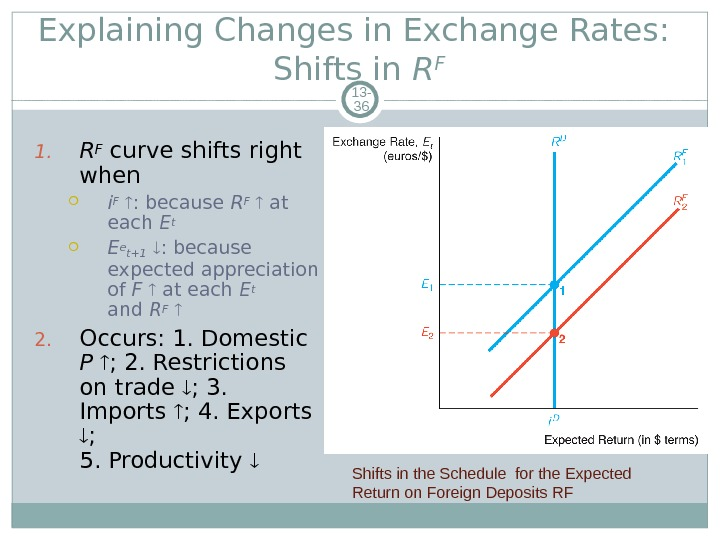 Explaining Changes in Exchange Rates:  Shifts in R F 13 - 36 1. R F