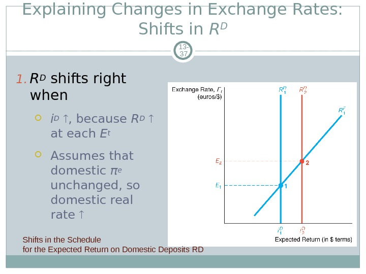 Explaining Changes in Exchange Rates:  Shifts in R D 13 - 37 1. RD shifts