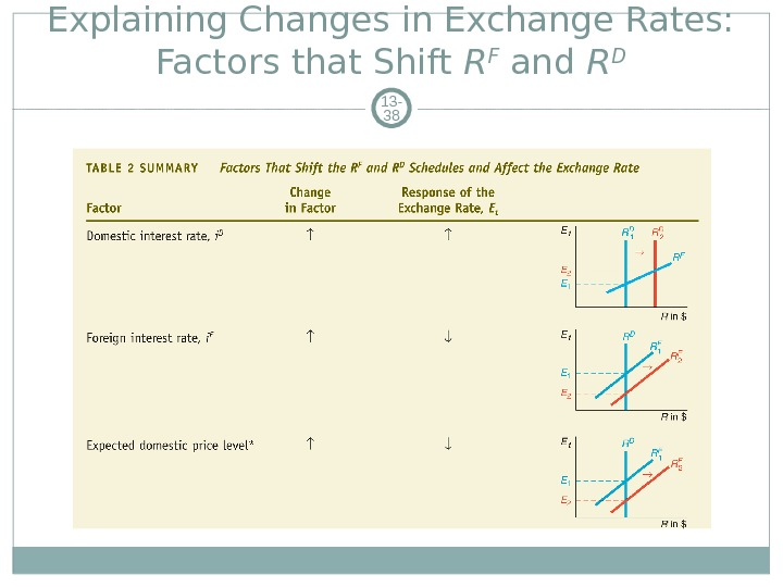 Explaining Changes in Exchange Rates:  Factors that Shift R F  and R D 13