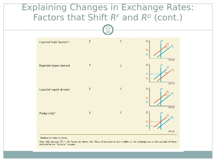 Explaining Changes in Exchange Rates:  Factors that Shift R F and R D (cont. )