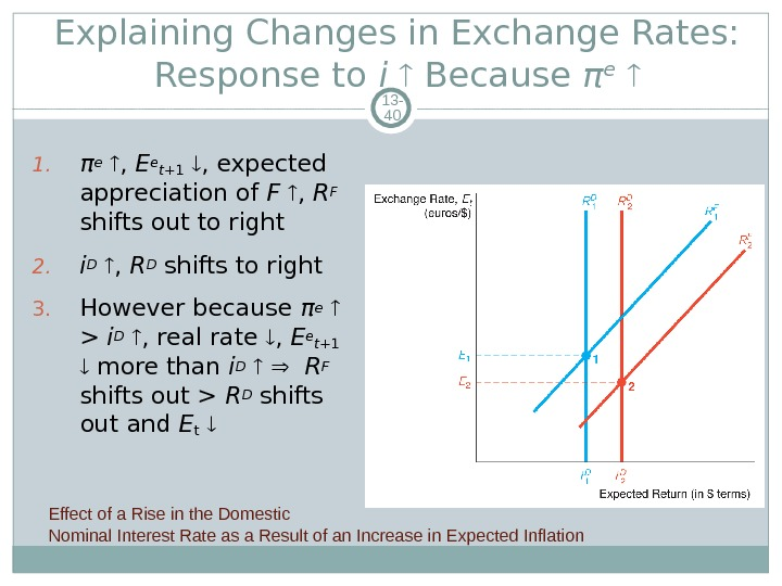 Explaining Changes in Exchange Rates:  Response to i Because π e  13 - 40