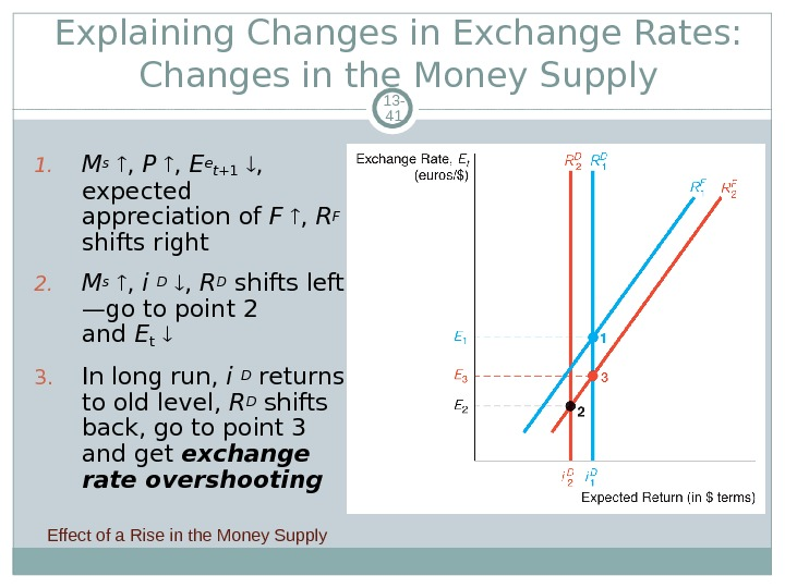 Explaining Changes in Exchange Rates:  Changes in the Money Supply 13 - 41 1. M