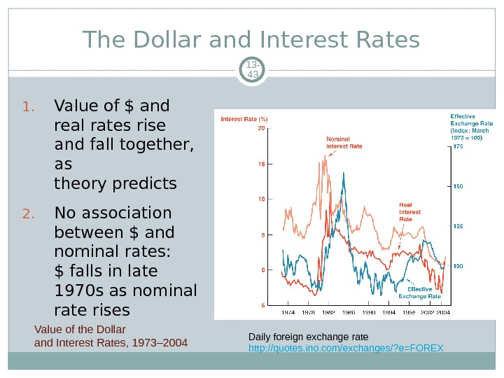 The Dollar and Interest Rates 13 - 43 1. Value of $ and real rates rise