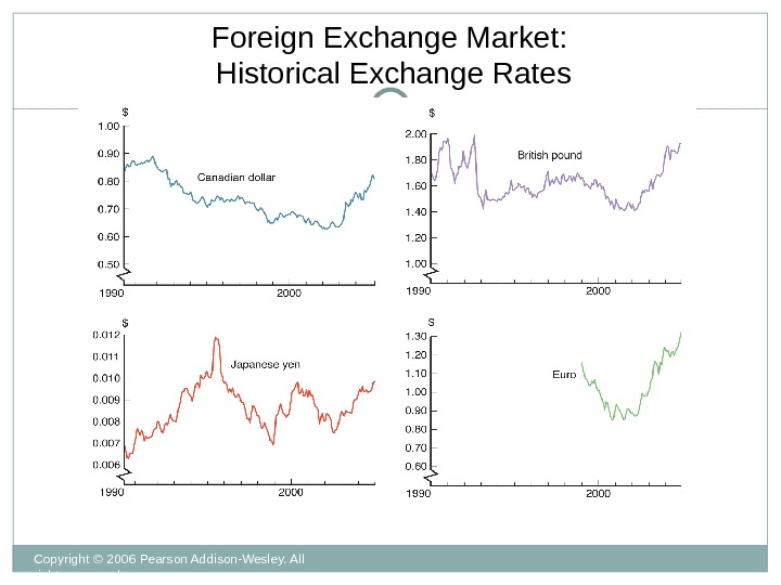 Copyright © 2006 Pearson Addison-Wesley. All rights reserved. 13 - 9 Foreign Exchange Market:  Historical