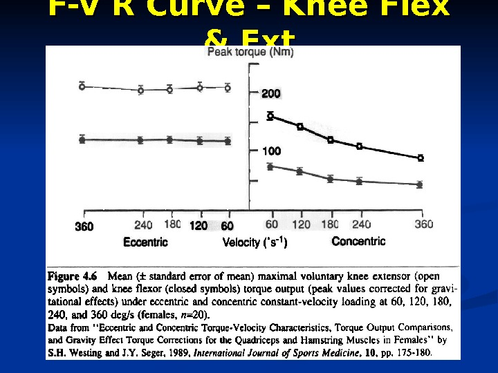 F-V R Curve – Knee Flex & Ext