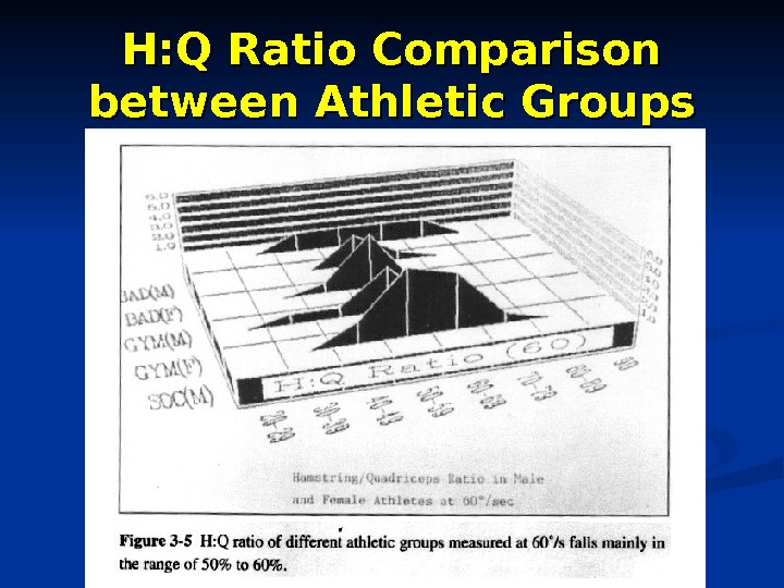 H: Q Ratio Comparison between Athletic Groups