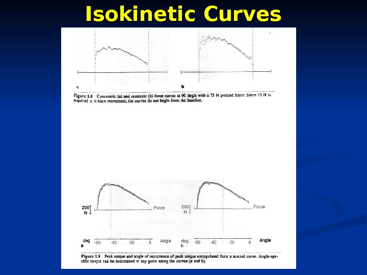 Isokinetic Curves