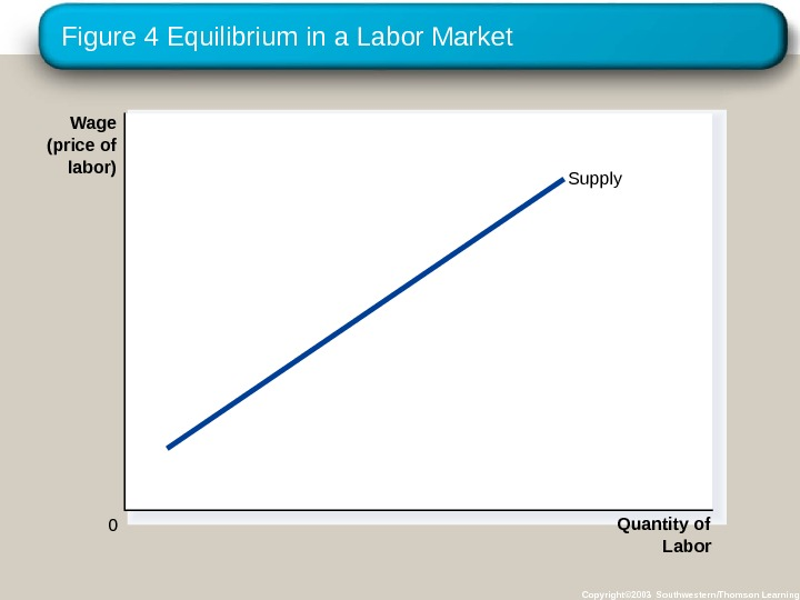Figure 4 Equilibrium in a Labor Market Copyright© 2003 Southwestern/Thomson Learning. Wage (price of labor) 0