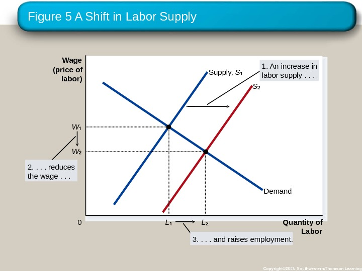Figure 5 A Shift in Labor Supply Copyright© 2003 Southwestern/Thomson Learning. Wage (price of labor) 0
