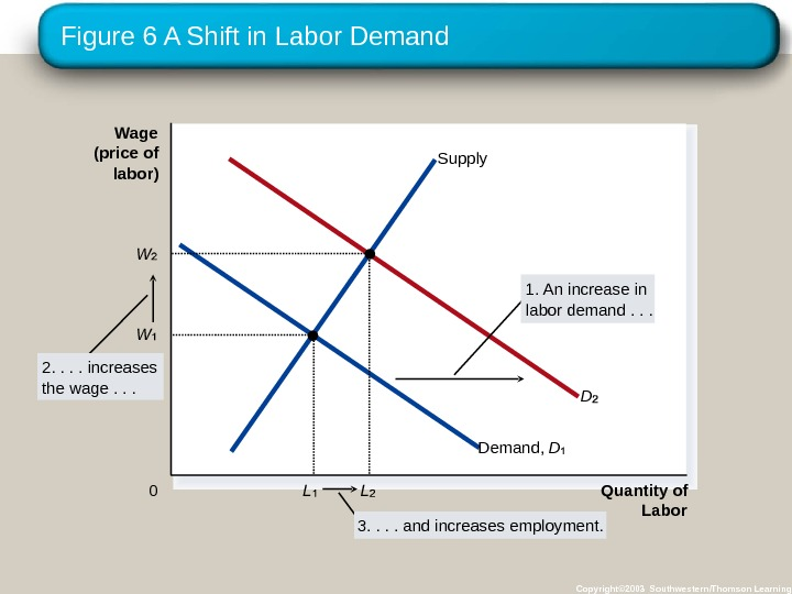 Figure 6 A Shift in Labor Demand Copyright© 2003 Southwestern/Thomson Learning. Wage (price of labor) 0