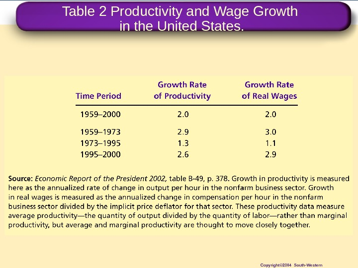 Table 2 Productivity and Wage Growth in the United States. Copyright© 2004 South-Western