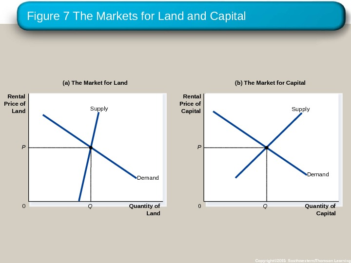 Figure 7 The Markets for Land Capital Copyright© 2003 Southwestern/Thomson Learning. Quantity of Land 0 Rental