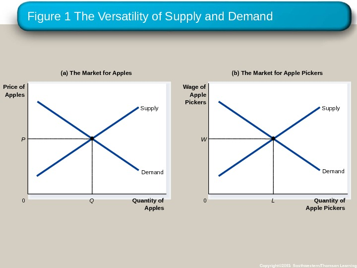 Figure 1 The Versatility of Supply and Demand Copyright© 2003 Southwestern/Thomson Learning. Quantity of Apples 0