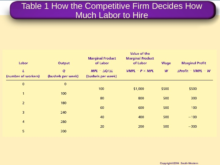 Table 1 How the Competitive Firm Decides How Much Labor to Hire Copyright© 2004 South-Western