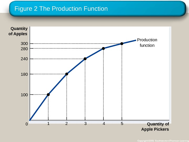 Figure 2 The Production Function Copyright© 2003 Southwestern/Thomson Learning. Production function Quantity of Apple Pickers 0