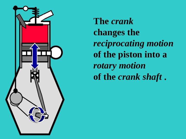 S The crank  changes the reciprocating motion of the piston into a