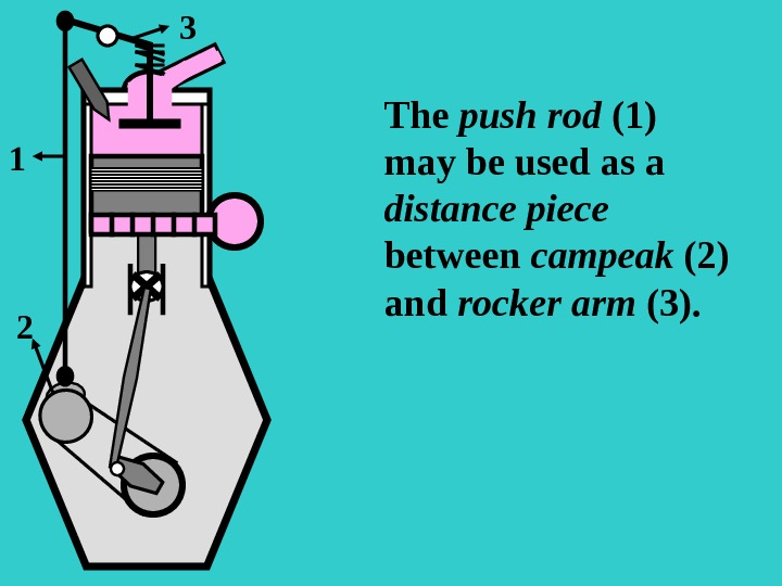 s The push rod (1) may be used as a distance piece between campeak  (2)