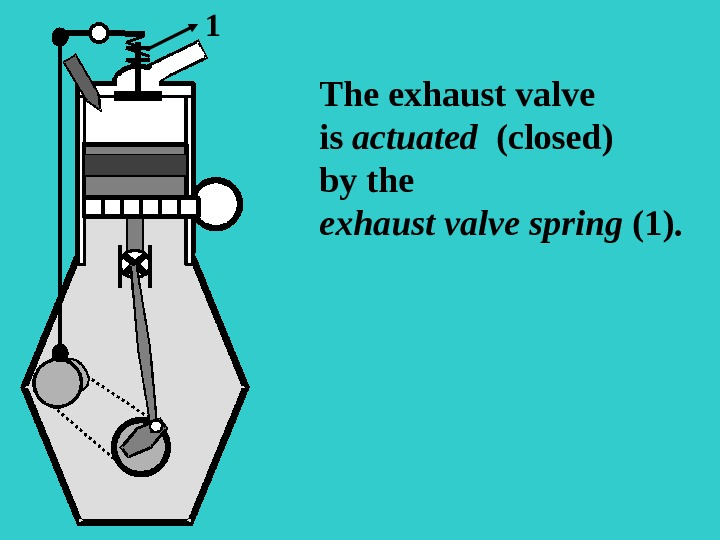 S The exhaust valve is actuated  (closed) by the exhaust valve spring ( 1 ).
