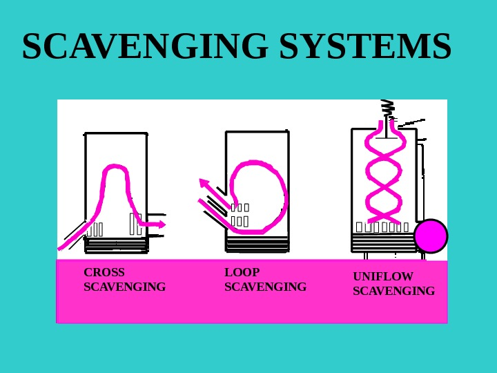 SSCAVENGING SYSTEMS CROSS SCAVENGING LOOP SCAVENGING UNIFLOW SCAVENGING