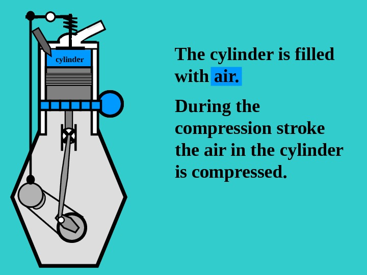 The cylinder is filled with air. S During the compression stroke the air in the cylinder