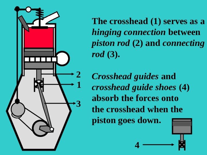 12 3 The crosshead (1) serves as a hinging connection between piston rod (2) and