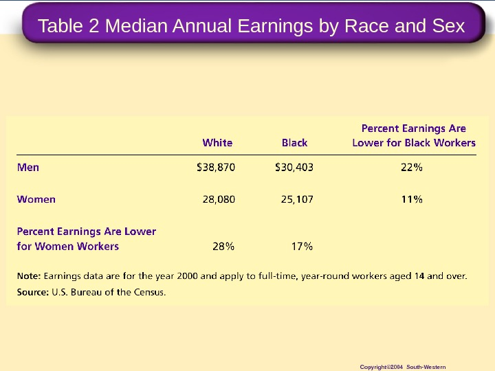 Table 2 Median Annual Earnings by Race and Sex Copyright© 2004 South-Western