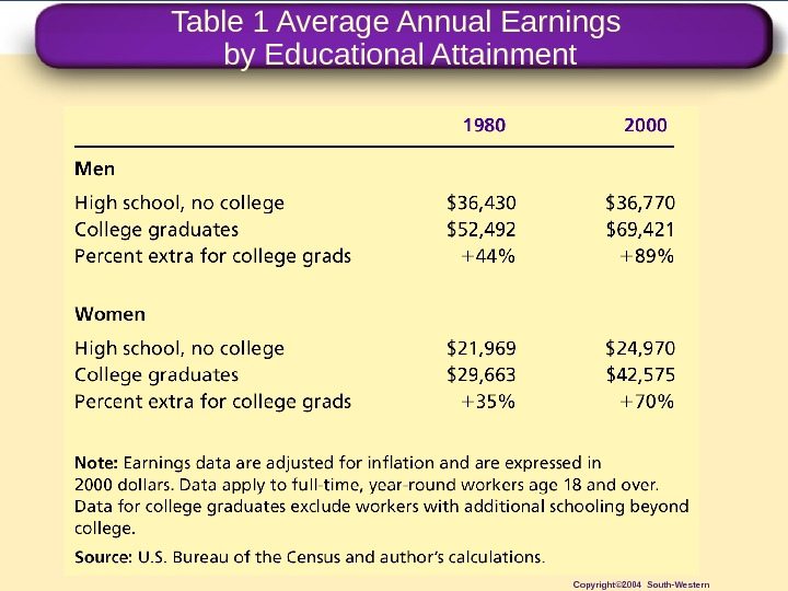 Table 1 Average Annual Earnings by Educational Attainment Copyright© 2004 South-Western