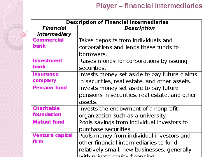 Description of Financial Intermediaries Financial Intermediary Description Commercial bank Takes deposits from individuals and corporations