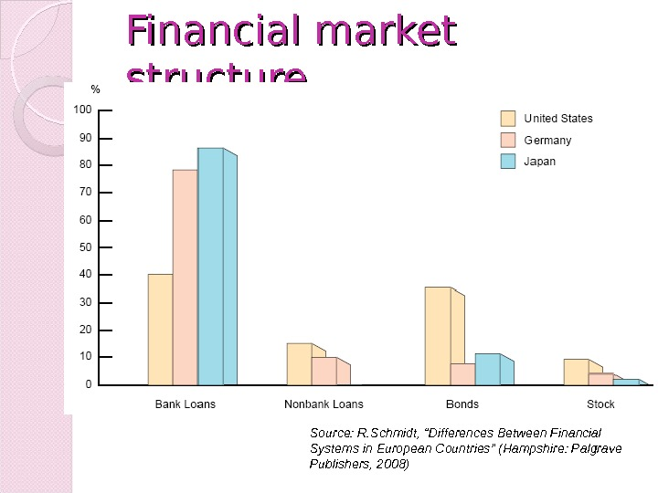 "Financial market structure Source: R. Schmidt, ""Differences Between Financial Systems in European Countries"" (Hampshire: Palgrave Publishers,"