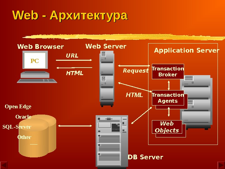 URL HTML Web Server Web Objects. Transaction Broker. Request Transaction Agents. HTMLPCWeb Browser Application Server Open
