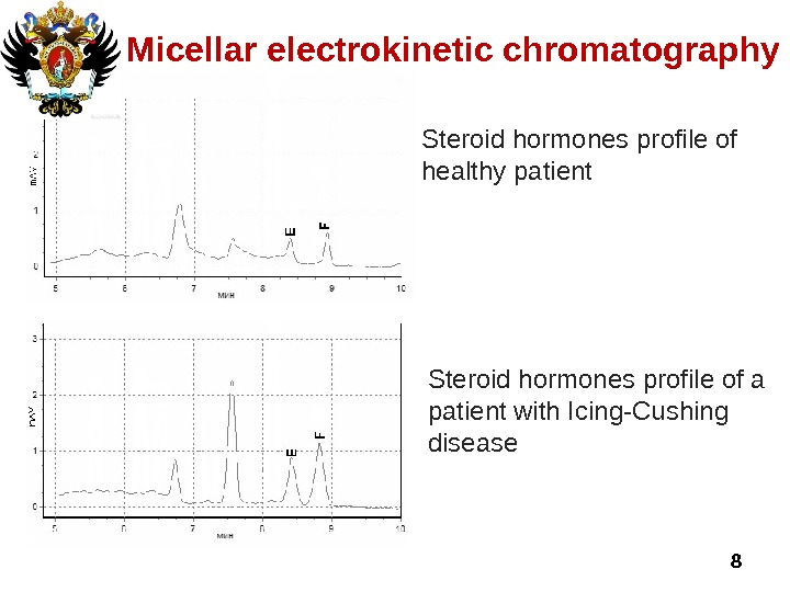 Steroid hormones profile of healthy patient  8 Micellar electrokinetic chromatography Steroid hormones profile of a
