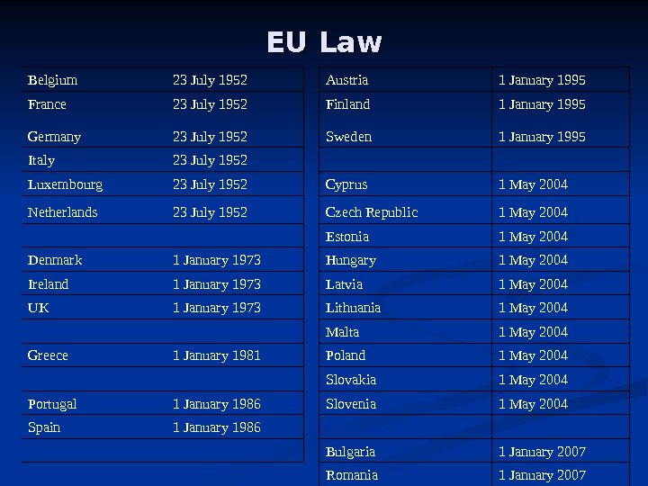 EU Law Belgium 23 July 1952 Austria 1 January 1995 France 23 July 1952 Finland 1