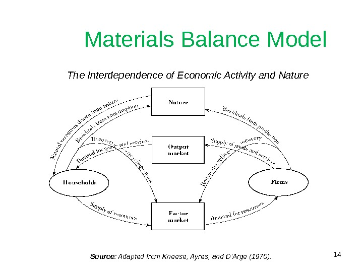 14 Materials Balance Model The Interdependence of Economic Activity and Nature  Source : Adapted from