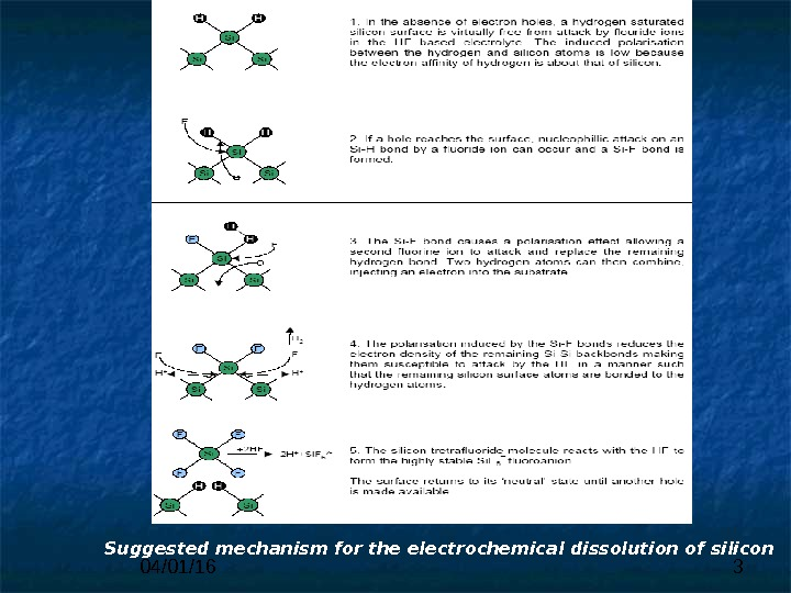 04/01/16 3 Suggested mechanism for the electrochemical dissolution of silicon