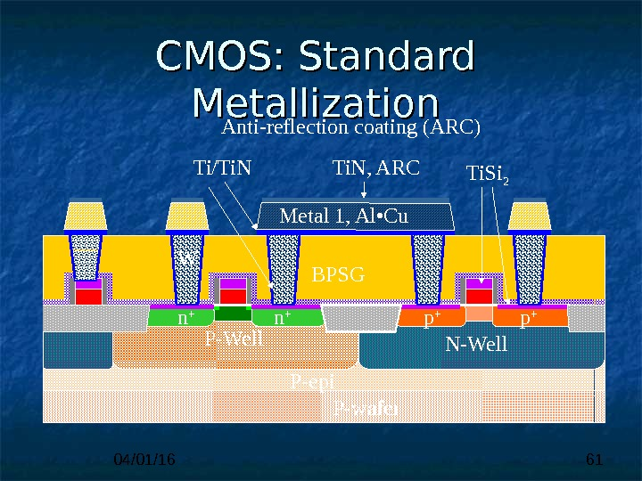 04/01/16 61 CMOS: Standard Metallization P-wafer N-Well. P-Well. STI n + USG p +Metal 1, Al