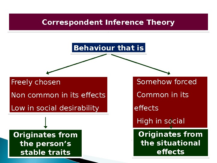 Correspondent Inference Theory Behaviour that is Freely chosen Non common in its effects Low in social