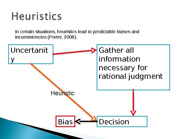 Uncertanit y Gather all information necessary  for rational judgment Decision. Heuristic. In certain situations, heuristics