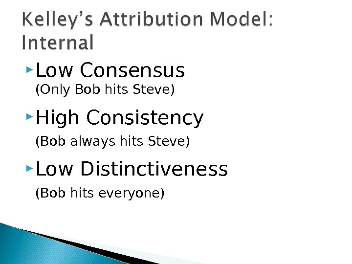 Low Consensus (Only Bob hits Steve) High Consistency (Bob always hits Steve) Low Distinctiveness (Bob